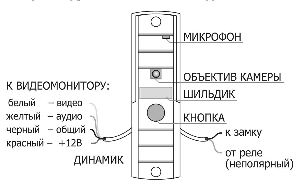 Вызывная панель AVP-506