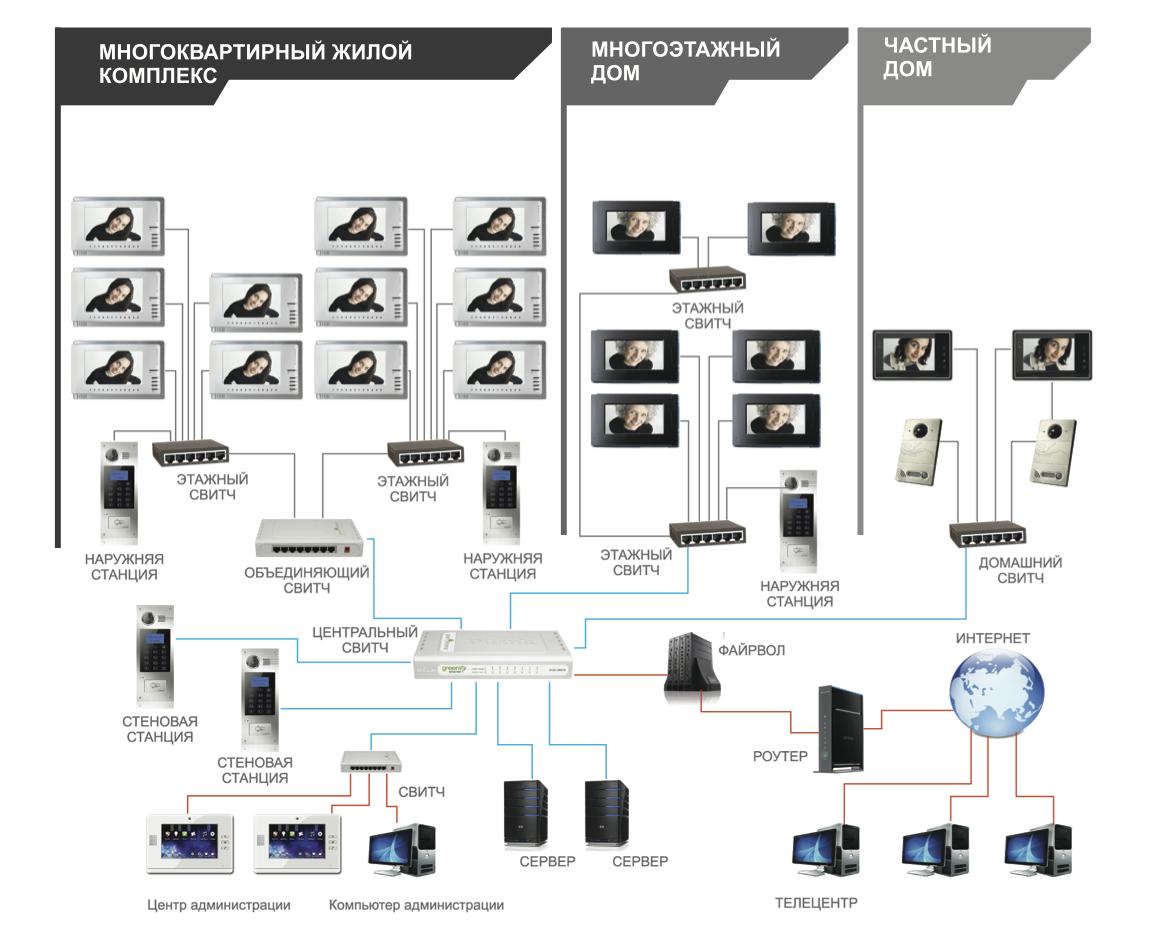 схема сопряжения видеодомофонов