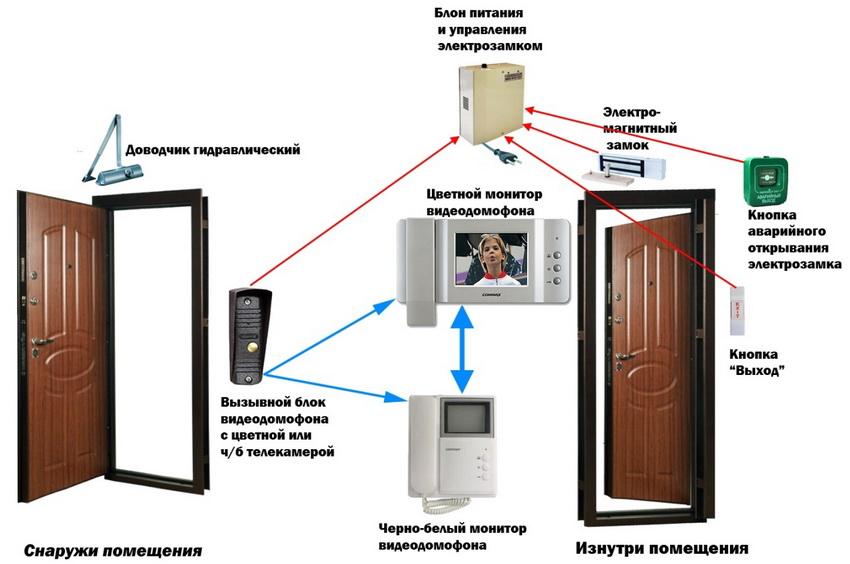 как работает видеодомофон для квартиры